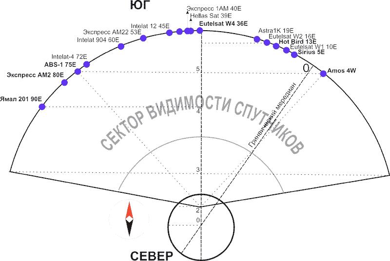 Настройка спутниковой антенны в Днепропетровске